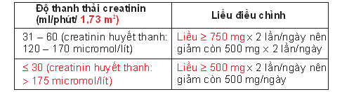 108.Ciprofloxa cin-500-lieudu ng2.png